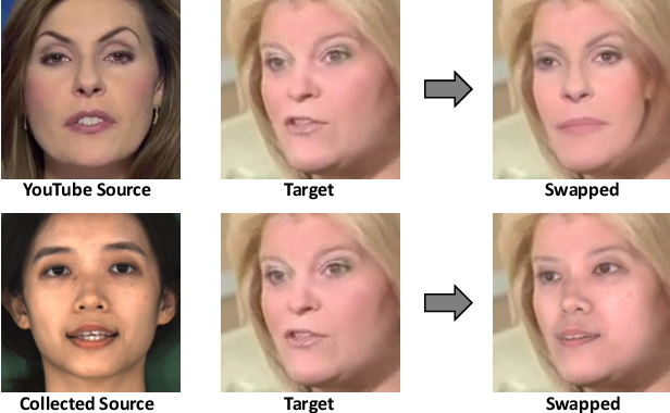 Figure 2 for DeeperForensics-1.0: A Large-Scale Dataset for Real-World Face Forgery Detection