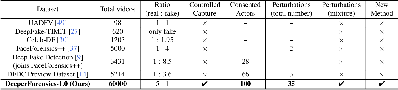 Figure 1 for DeeperForensics-1.0: A Large-Scale Dataset for Real-World Face Forgery Detection