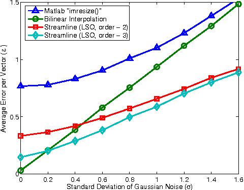 Figure 4 from Vector field resampling using local streamline