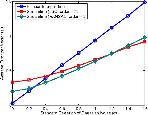 Figure 6 from Vector field resampling using local streamline