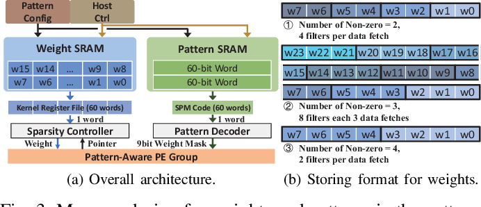 Figure 3 for PCNN: Pattern-based Fine-Grained Regular Pruning towards Optimizing CNN Accelerators