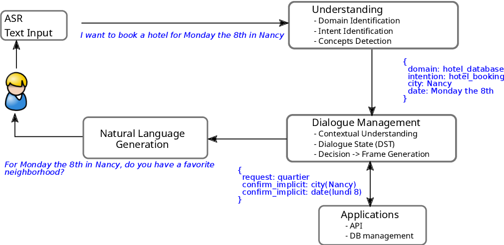 Figure 4 for Survey on Evaluation Methods for Dialogue Systems