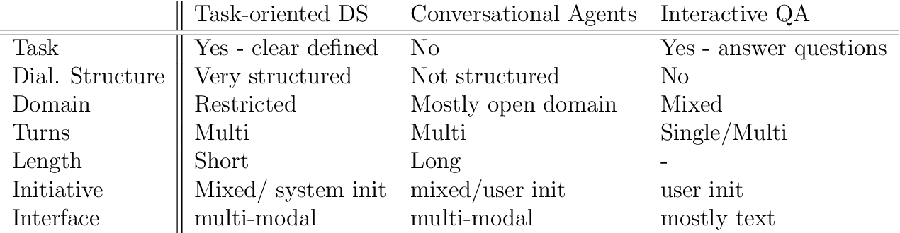 Figure 1 for Survey on Evaluation Methods for Dialogue Systems