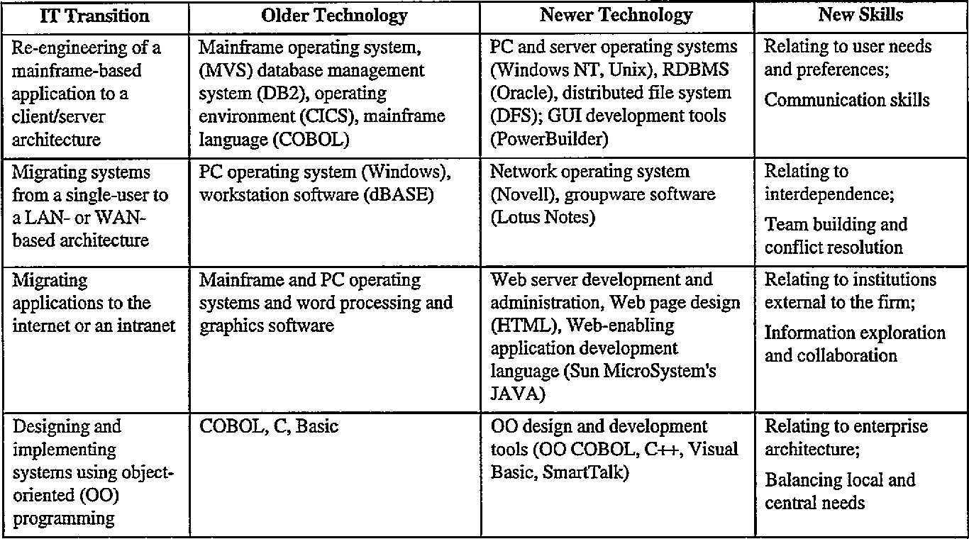 Table 1 from A firm-level model of IT personnel planning - Semantic