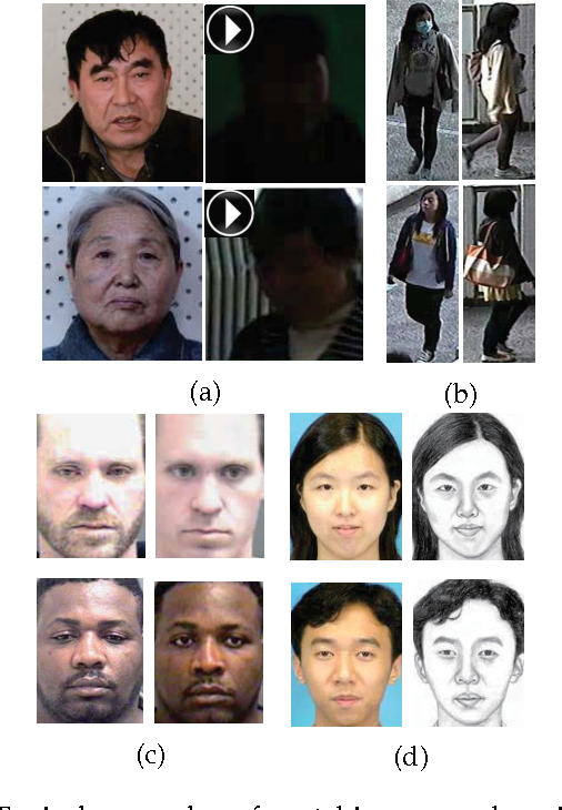 Figure 1 for Cross-Domain Visual Matching via Generalized Similarity Measure and Feature Learning
