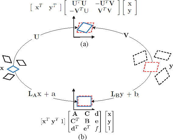Figure 3 for Cross-Domain Visual Matching via Generalized Similarity Measure and Feature Learning