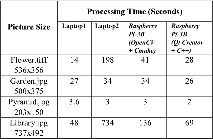 Table 2 from An evaluation on the effective processing time