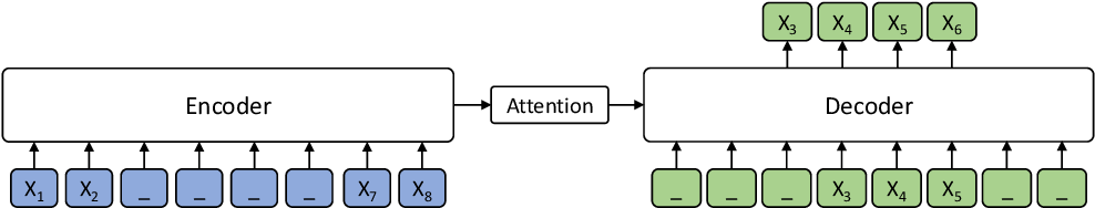 Figure 1 for MASS: Masked Sequence to Sequence Pre-training for Language Generation