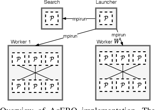 Figure 2 for AgEBO-Tabular: Joint Neural Architecture and Hyperparameter Search with Autotuned Data-Parallel Training for Tabular Data