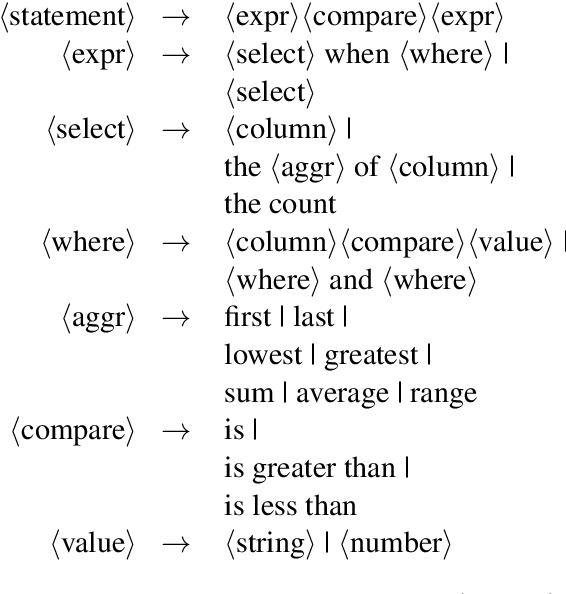 Figure 3 for Understanding tables with intermediate pre-training
