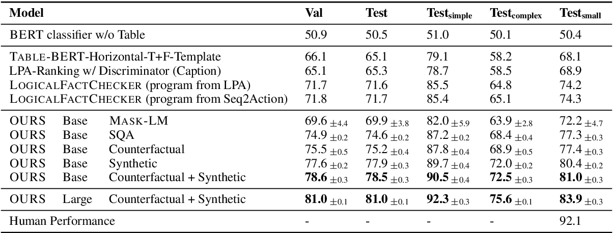 Figure 4 for Understanding tables with intermediate pre-training
