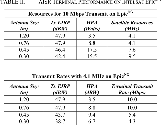 AISR Missions on Intelsat EpicNG Ku-Band - Semantic Scholar