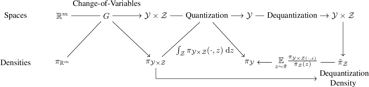 Figure 3 for Manifold Density Estimation via Generalized Dequantization