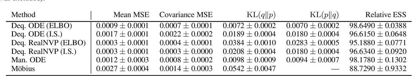 Figure 4 for Manifold Density Estimation via Generalized Dequantization