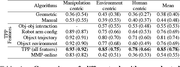 Figure 2 for Learning Trajectory Preferences for Manipulators via Iterative Improvement
