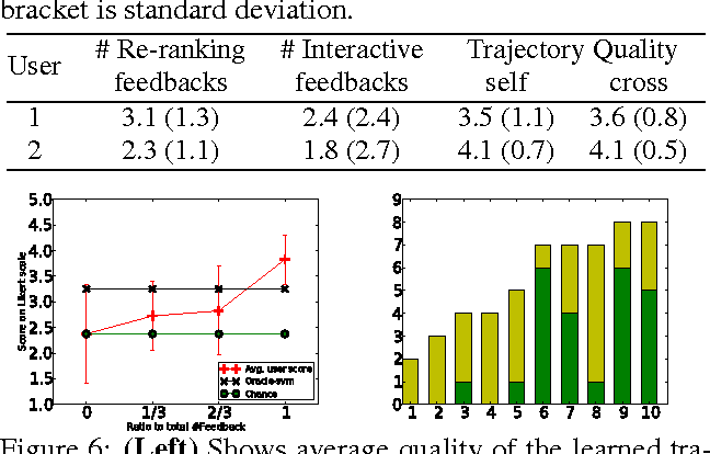 Figure 4 for Learning Trajectory Preferences for Manipulators via Iterative Improvement