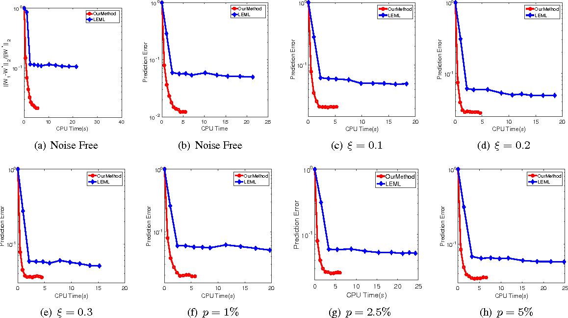 Figure 1 for Nonconvex One-bit Single-label Multi-label Learning