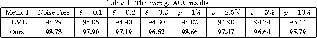 Figure 2 for Nonconvex One-bit Single-label Multi-label Learning