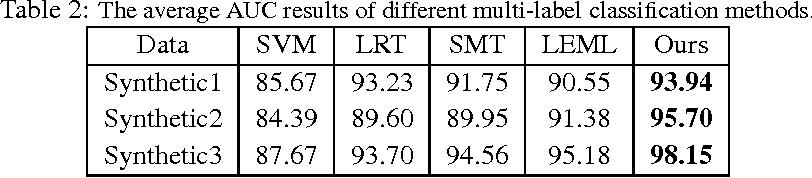 Figure 3 for Nonconvex One-bit Single-label Multi-label Learning
