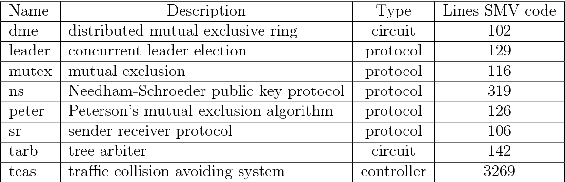PDF] Formal symbolic verification using heuristic search and