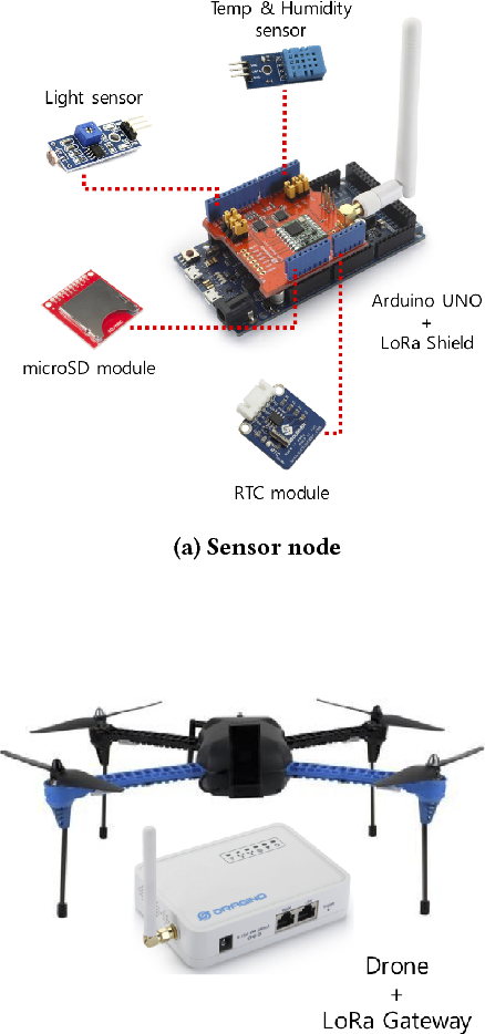 Figure 2 from Forestry Monitoring System using LoRa and Drone