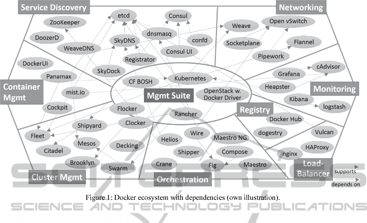 PDF] The Docker Ecosystem Needs Consolidation - Semantic Scholar