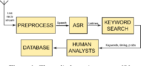 Figure 1 for Improved low-resource Somali speech recognition by semi-supervised acoustic and language model training