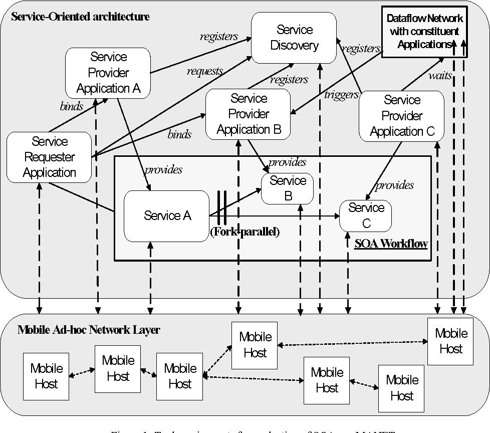 Soamanet a tool for evaluating service oriented architectures on figure 1 ccuart Image collections