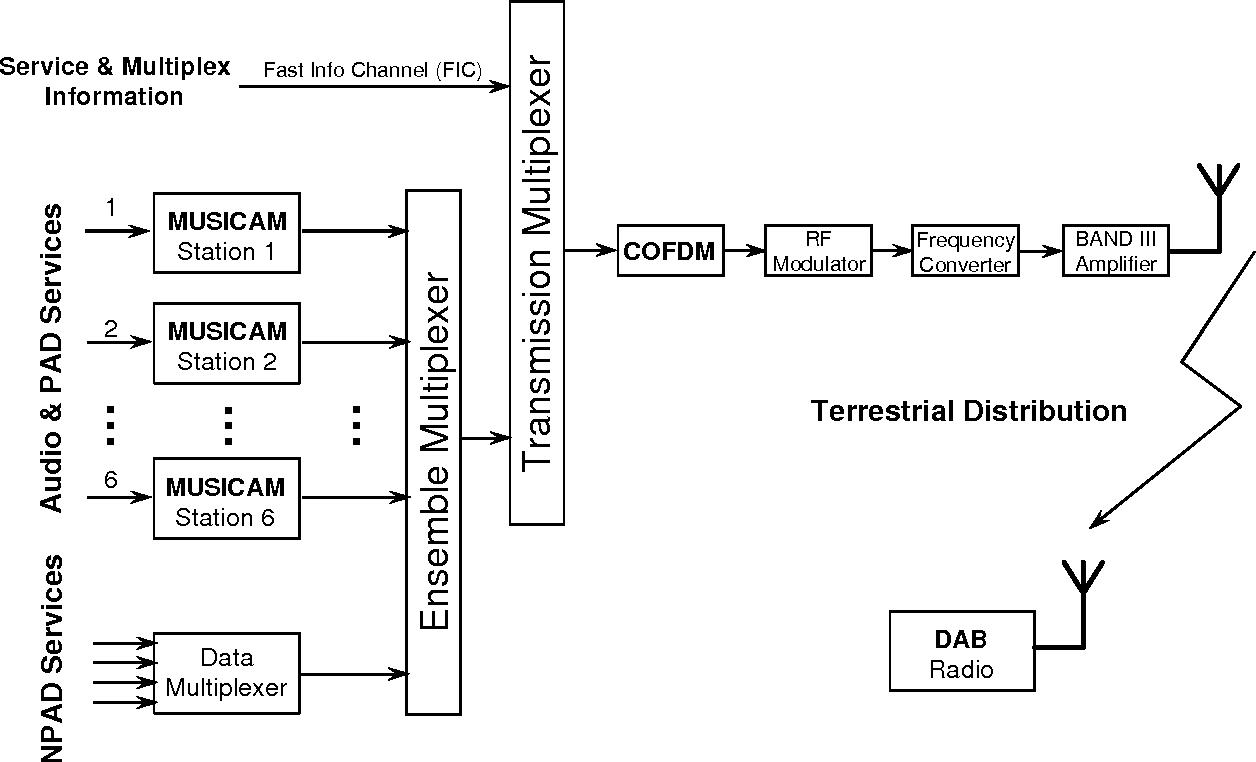 Figure 1 – Block diagram of the Eureka-147 DAB system.
