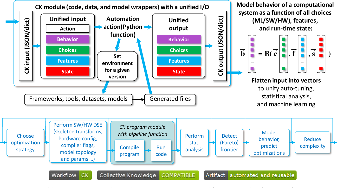 Figure 4 for Collective Knowledge: organizing research projects as a database of reusable components and portable workflows with common APIs
