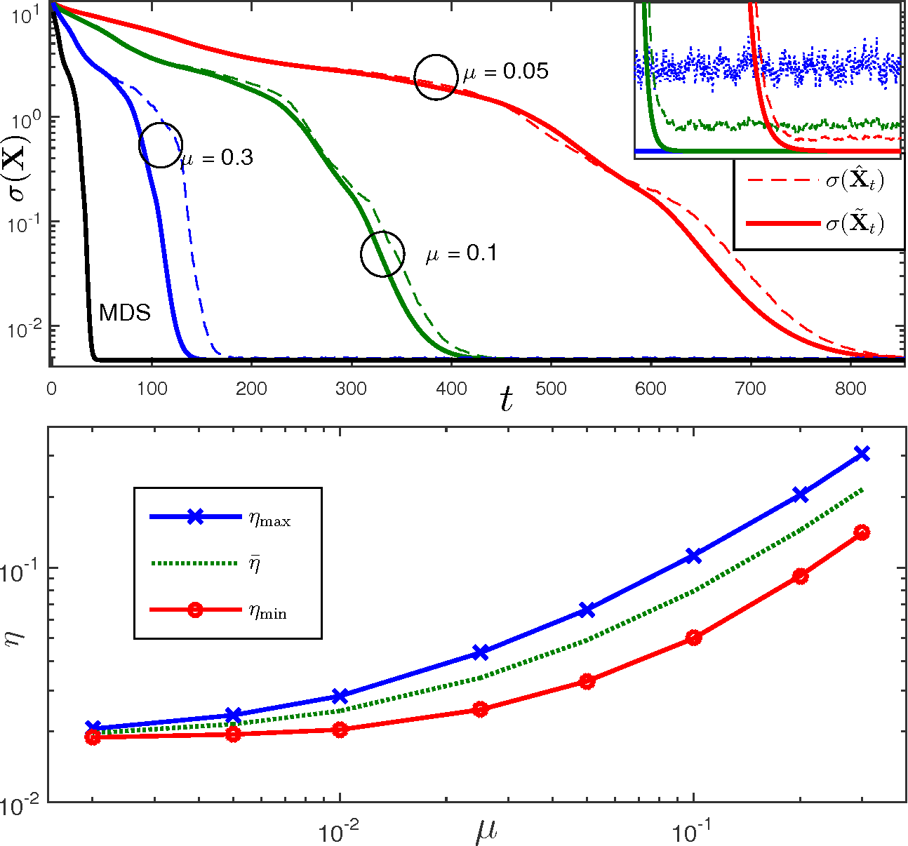 Figure 1 for Stochastic Multidimensional Scaling