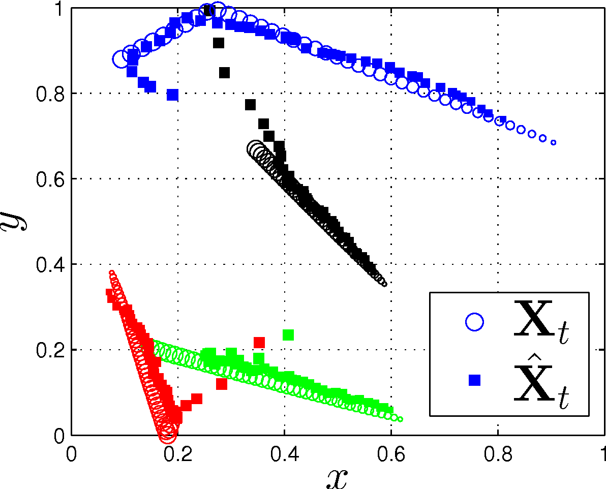Figure 3 for Stochastic Multidimensional Scaling