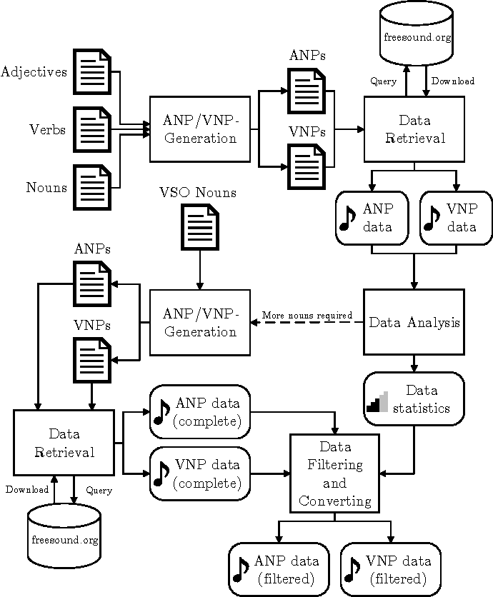 Figure 1 for AudioPairBank: Towards A Large-Scale Tag-Pair-Based Audio Content Analysis