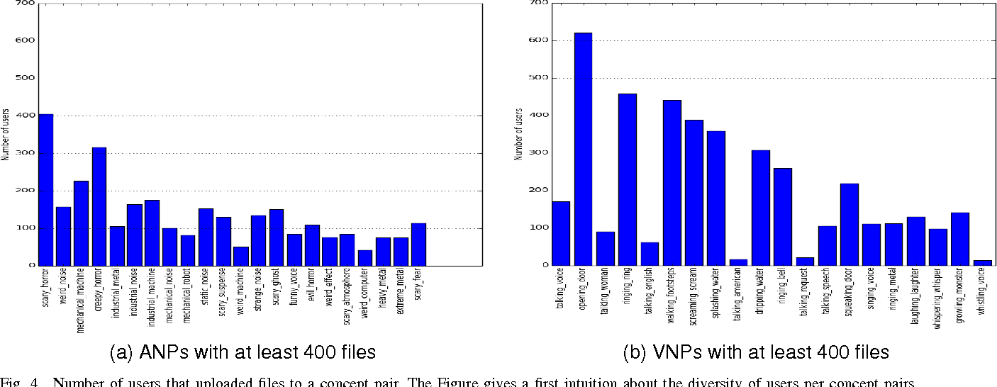 Figure 4 for AudioPairBank: Towards A Large-Scale Tag-Pair-Based Audio Content Analysis