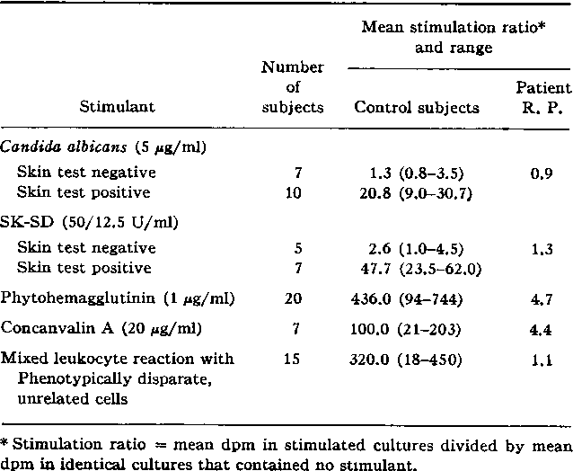 TABLE I Antigen- and Mitogen-Induced Thymidine Incorporation by Lymphocytes from Control Subjects and Patient R. P.