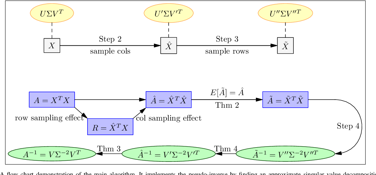 Figure 1 for Quantum-Inspired Support Vector Machine