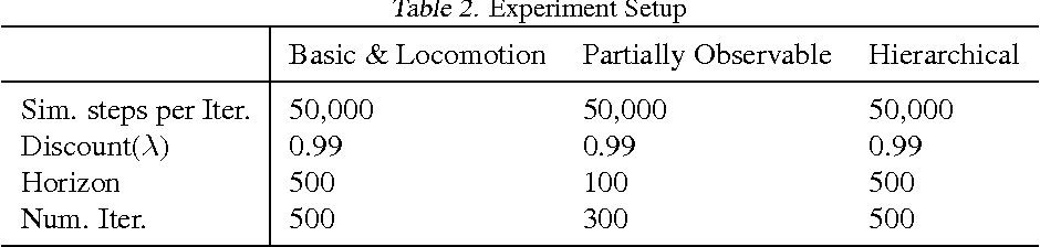 Figure 3 for Benchmarking Deep Reinforcement Learning for Continuous Control
