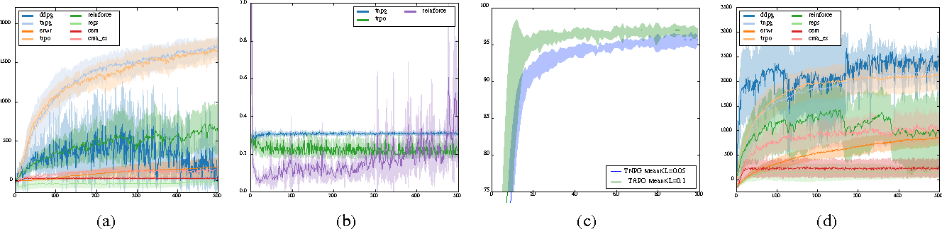 Figure 4 for Benchmarking Deep Reinforcement Learning for Continuous Control