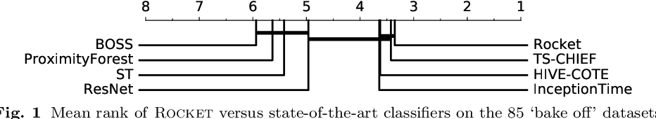 Figure 1 for ROCKET: Exceptionally fast and accurate time series classification using random convolutional kernels