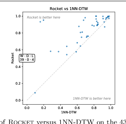 Figure 4 for ROCKET: Exceptionally fast and accurate time series classification using random convolutional kernels