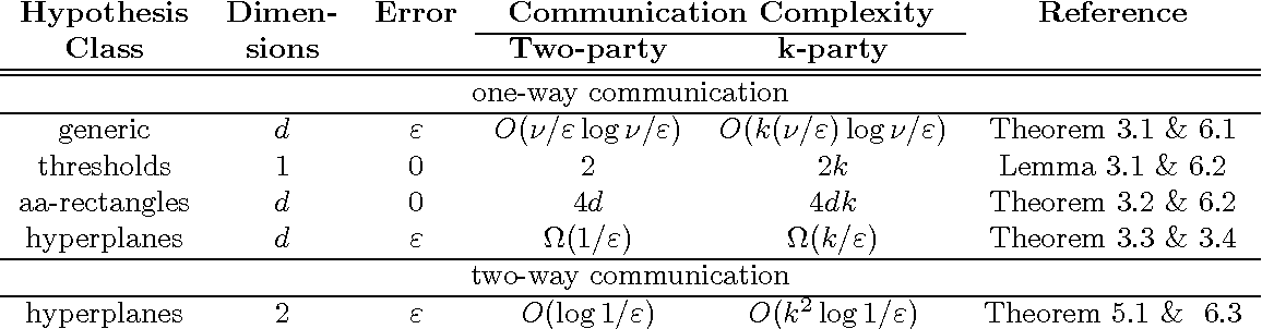 Figure 1 for Protocols for Learning Classifiers on Distributed Data