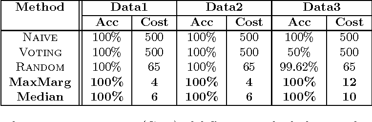 Figure 4 for Protocols for Learning Classifiers on Distributed Data