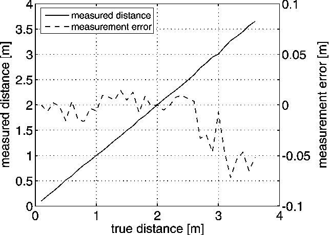 Figure 13 from Distance measurement sensor with PIN