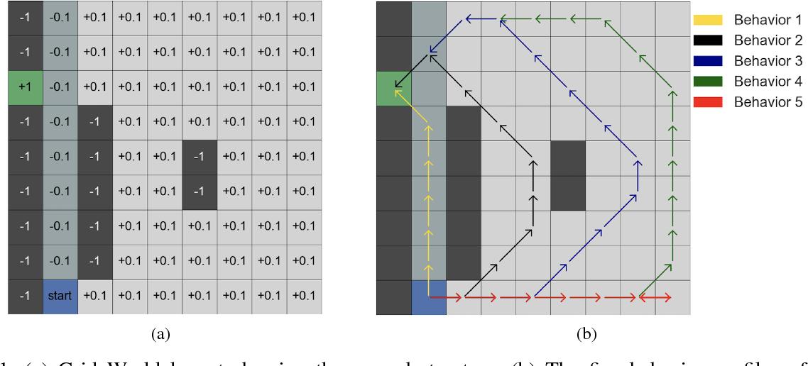 Figure 1 for Inverse Risk-Sensitive Reinforcement Learning