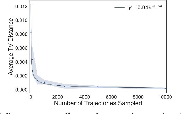Figure 2 for Inverse Risk-Sensitive Reinforcement Learning