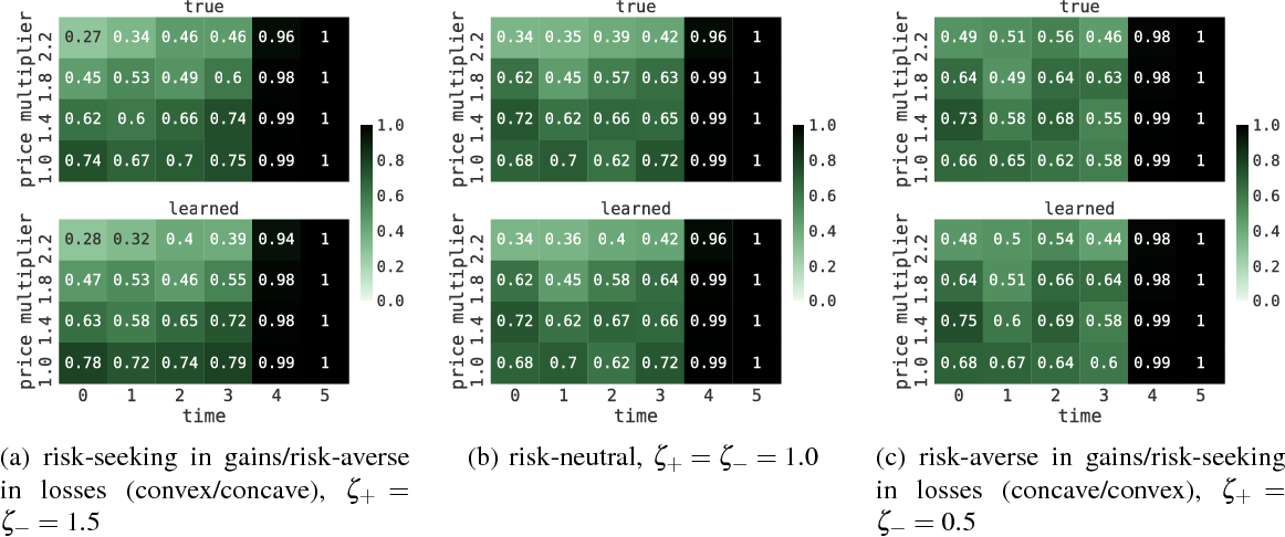 Figure 3 for Inverse Risk-Sensitive Reinforcement Learning