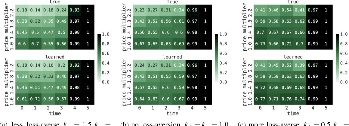 Figure 4 for Inverse Risk-Sensitive Reinforcement Learning