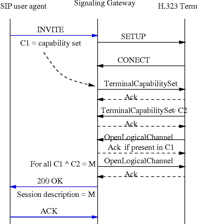 Figure 2 from Interworking Between SIP/SDP and H 323
