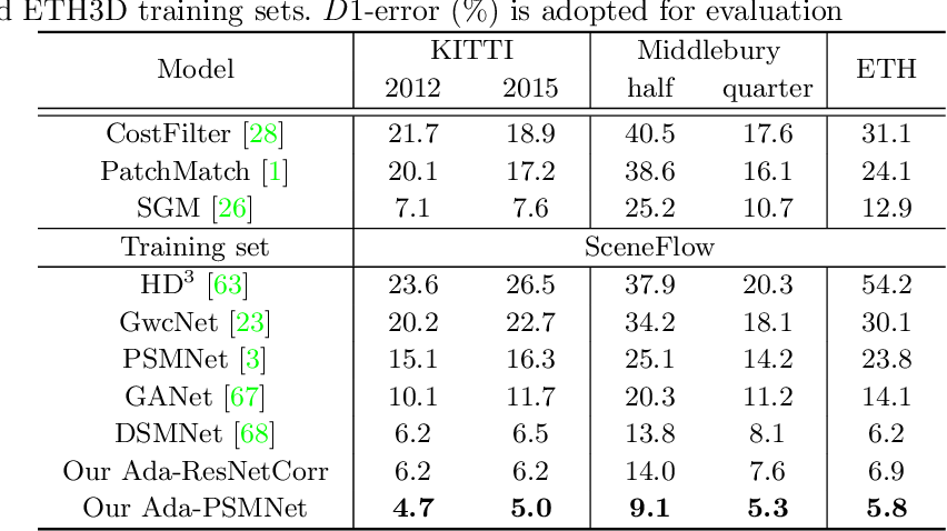Figure 4 for AdaStereo: A Simple and Efficient Approach for Adaptive Stereo Matching