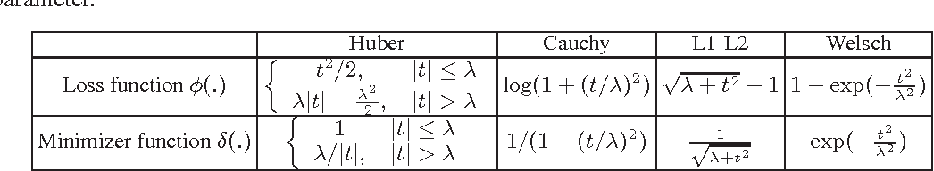 Figure 1 for Self-Paced Learning: an Implicit Regularization Perspective